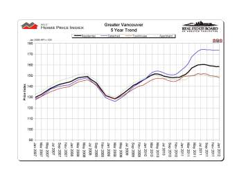 Greater Vancouver price index