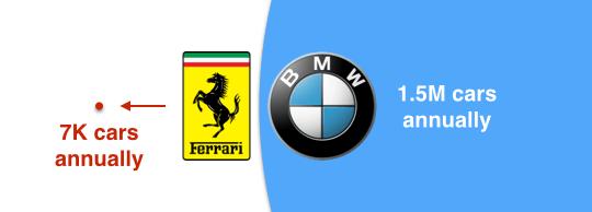 Ferrari BMW