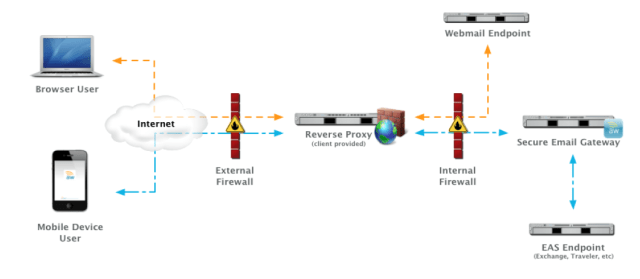 Exchange ActiveSync SEG Using Reverse Proxy Configuration