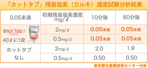 《炭酸風呂》製法特許を取得した入浴剤「薬用ホットタブ重炭酸湯」