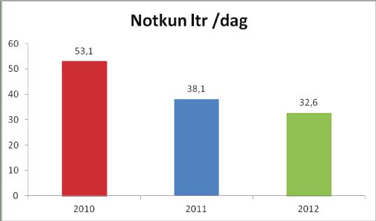 Usage litr/day_Asbjorn_OG 2_VÉLTAK