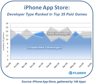 iphone_appstore_new_vs_establishedgamedevs_sep08-jul091