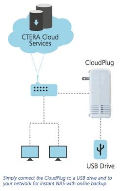 cloudplug-diagram