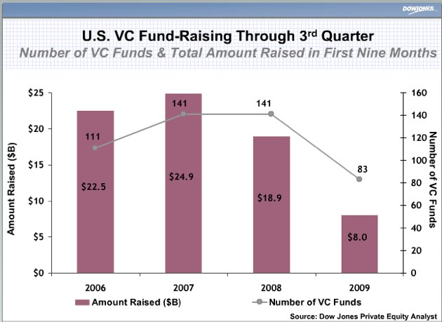 vc-fund-raising-1