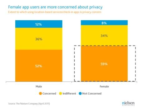 Women location privacy