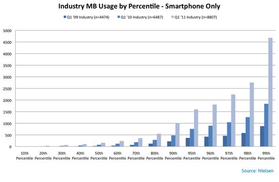 mobile-mb-usage-percentile