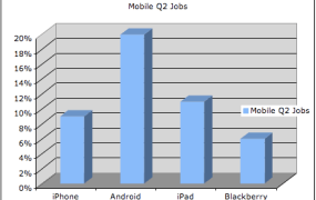 Chart on Mobile Jobs in Q2 2011