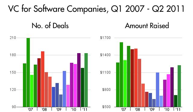 venture capital software