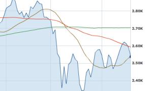 nasdaq graph
