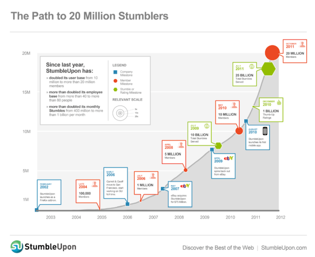 StumbleUpon Growth