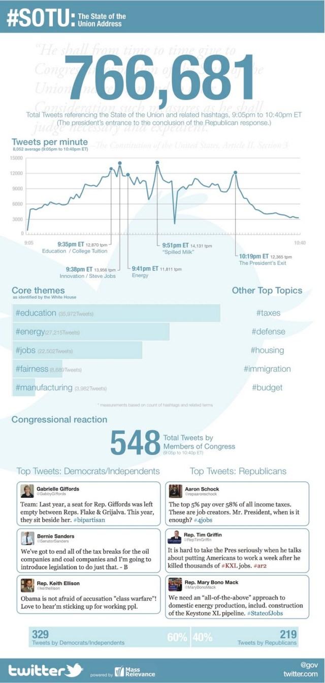 SOTU Infographic