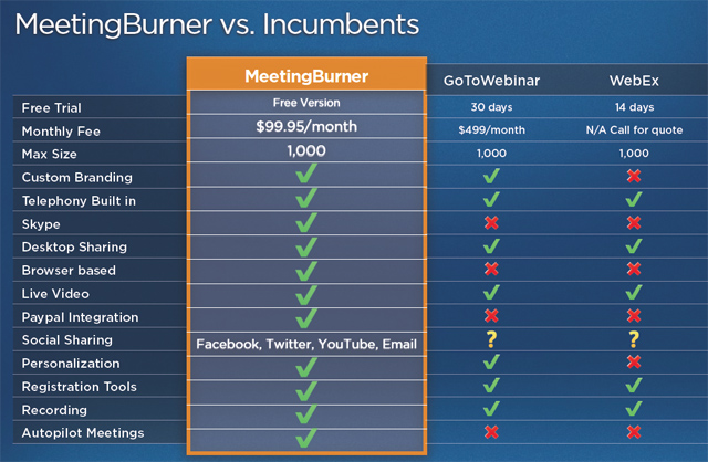 meetingburner-pricing-chart