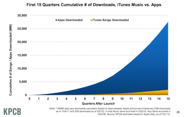 Apple App Store Downloads Per Day