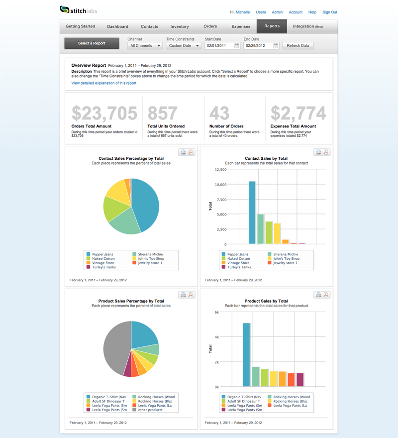 Stitch Labs produces graphs to show inventory and sales