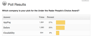 "AppFog took the most votes in our Under the Radar ""reader's choice"" poll (chart)"