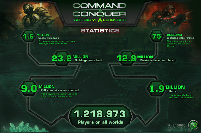 Command & Conquer: Tiberium Alliances statistics infographic