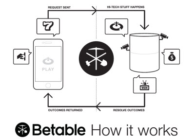 Betable hooks a deal with big fish for real money gambling for How to win money at fish tables