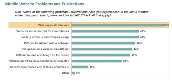 Keynote Mobile Website Problems and Frustrations - Bar chart for August 2012