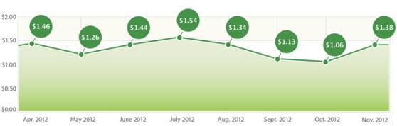 Cost per loyal user index