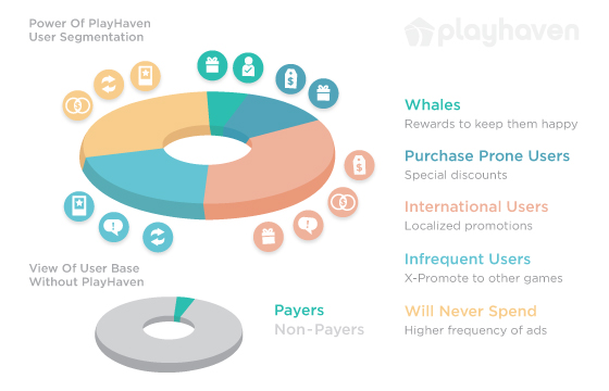 PlayHaven_UserSegmentation Graphic