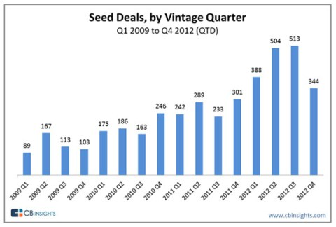 seed-investing-activity