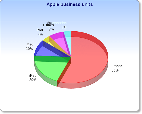 apples-six-billion-dollars-businesses