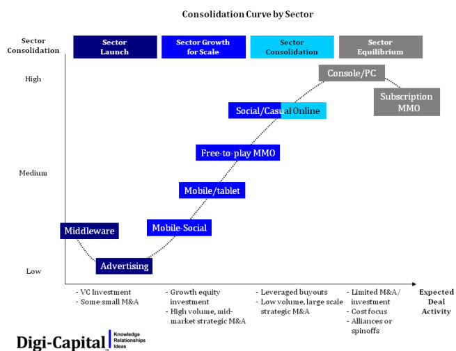 digi-capital 4