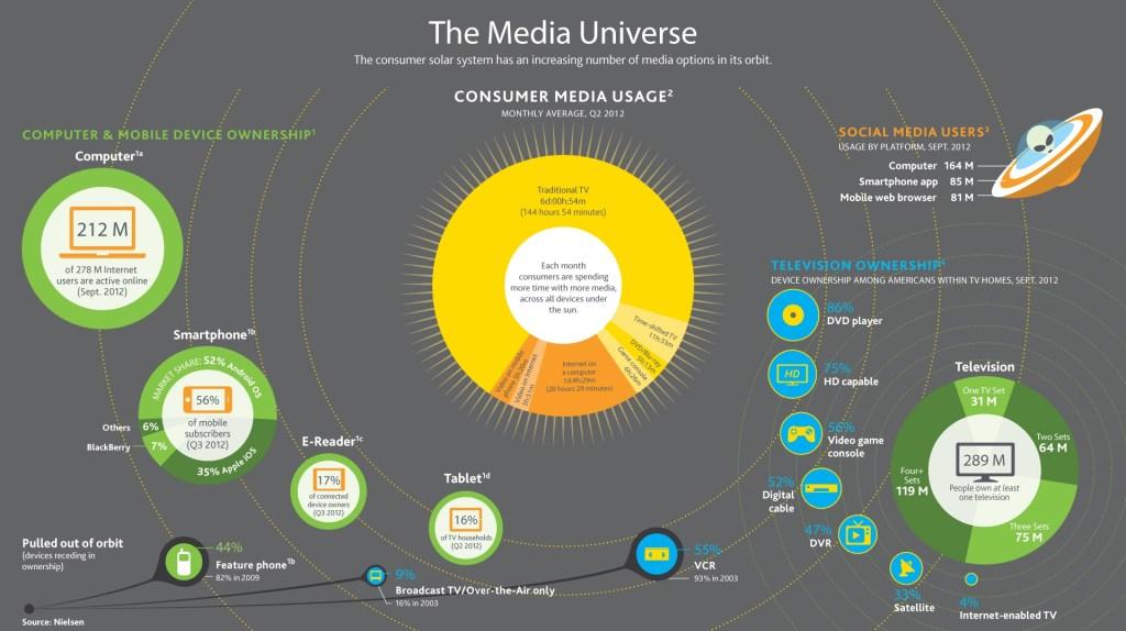 media universe CES Nielsen