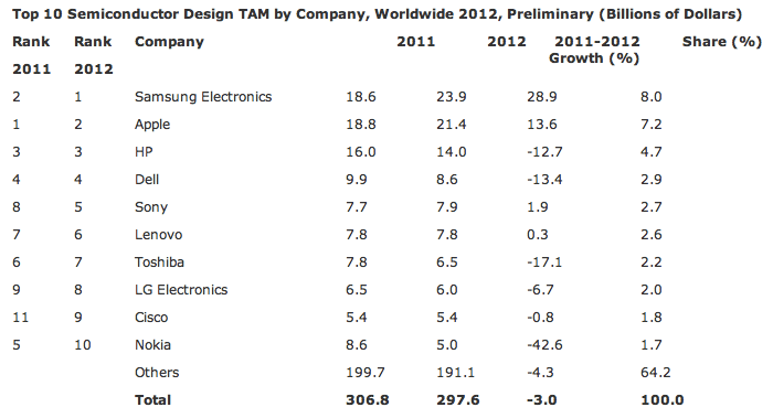 Top 10 semiconductor buyers