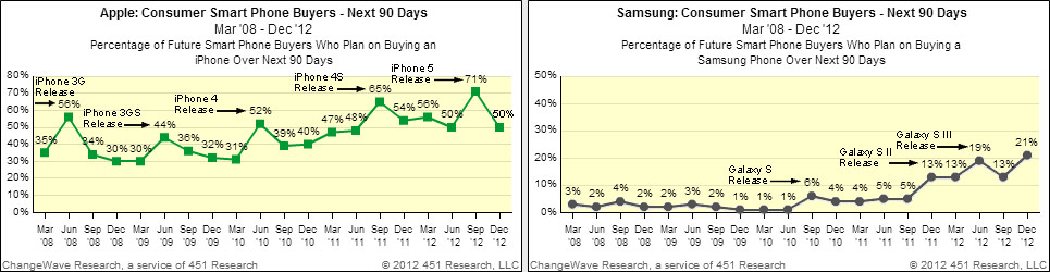 smartphone-buying-trends