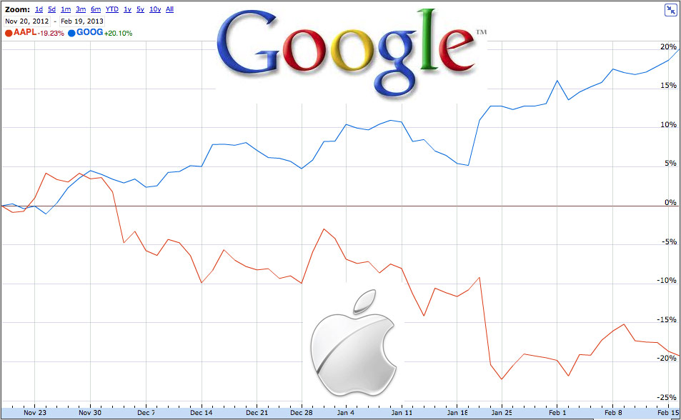 apple-vs-google-stock-price