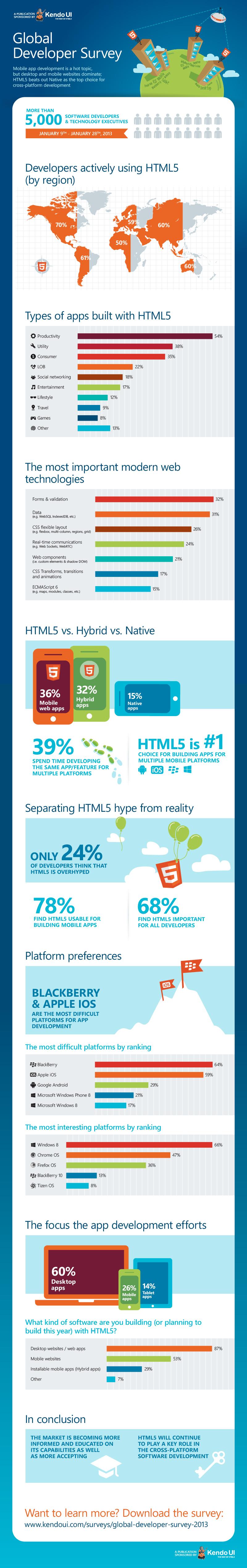 Kendo UI_HTML5 Global Developer Survey_Infographic