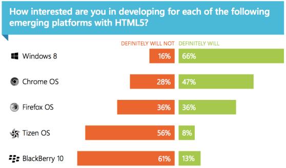 HTML5 for the desktop