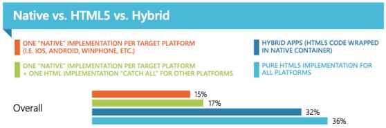 Native vs HTML5 vs Hybrid apps
