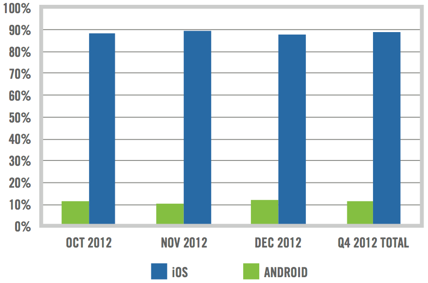 Tablet activations in the enterprise - Q4 2012
