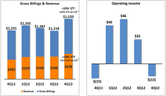Groupon Q4 2012 financials