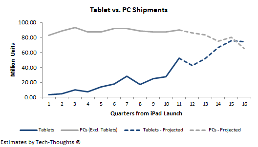 Tablet vs. PC Shipment Projection