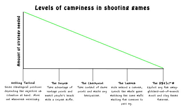 Levels of campiness in shooting games