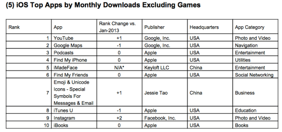 Top downloaded iOS apps