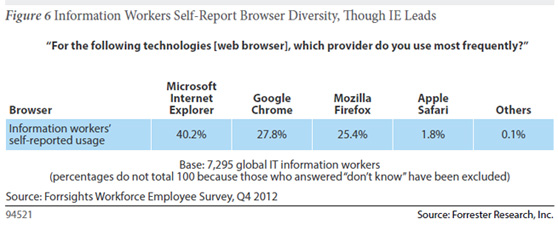 forrester-ie-chrome-firefox