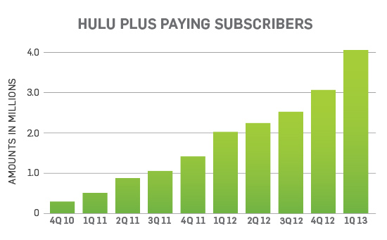 Hulu Subscriber Graph
