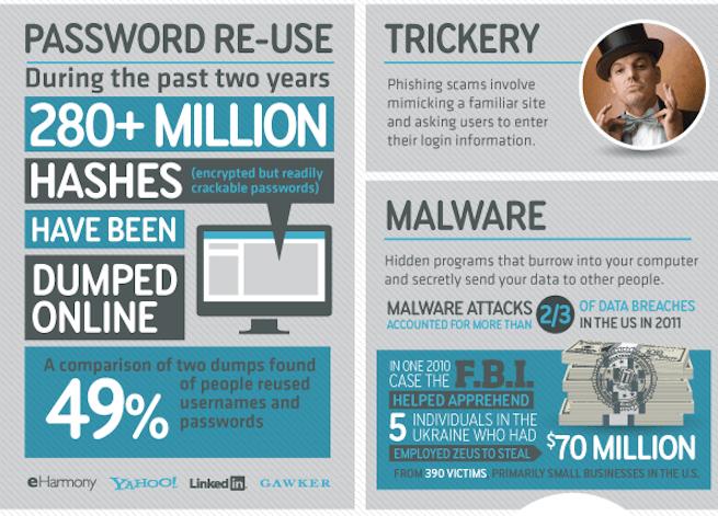 mat honan hack infographic