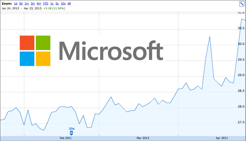 Microsoft-stock-price