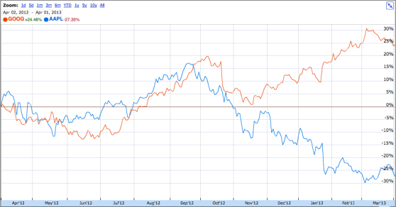 AAPL vs GOOG: the last six months