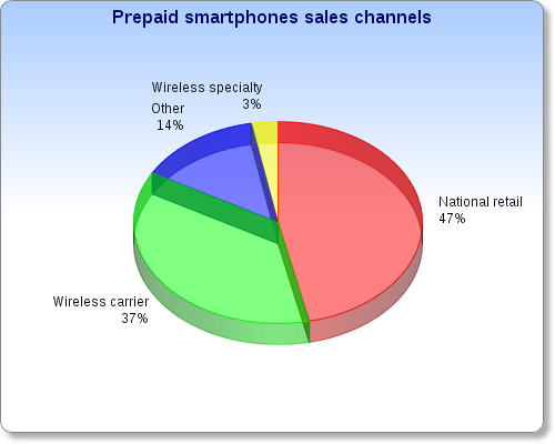 prepaid smartphones sales channels