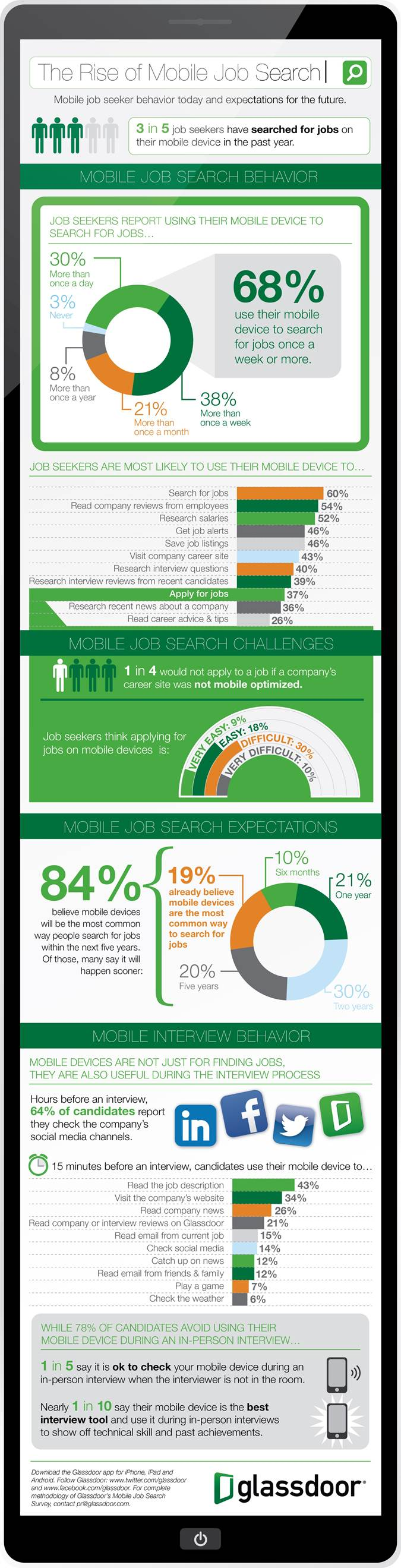 glassdoor infographic