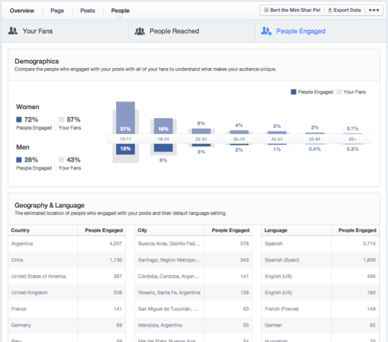 Facebook engagement metrics
