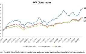 Bessemer Ventures' inaugural cloud index versus the S&P 500 and Nasdaq indices