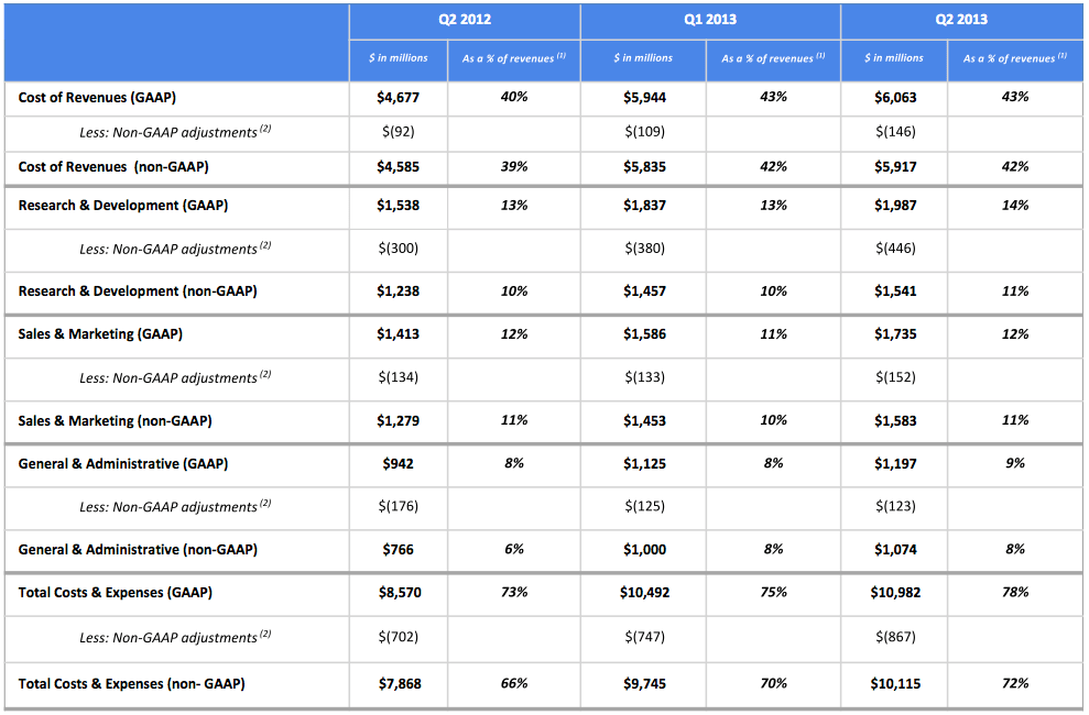 Google costs