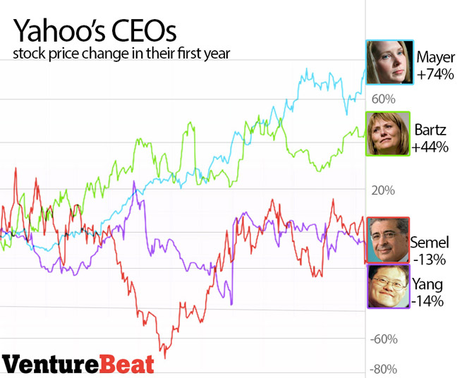yahoo-ceo-stock-price-first-year
